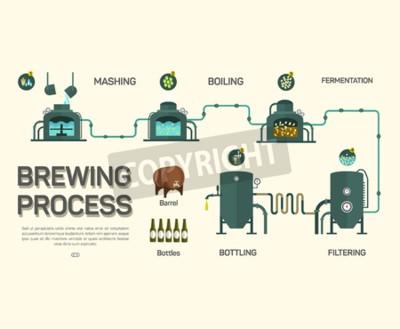 Carta da parati Birra processo di fermentazione infografica. stile piatto, infografica