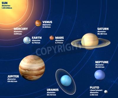 Carta da parati pianeti del sistema solare di diametro, misure e dimensioni