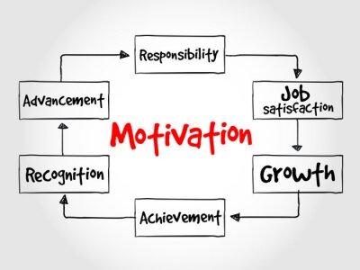 Carta da parati Processo Motivazione, concetto di business