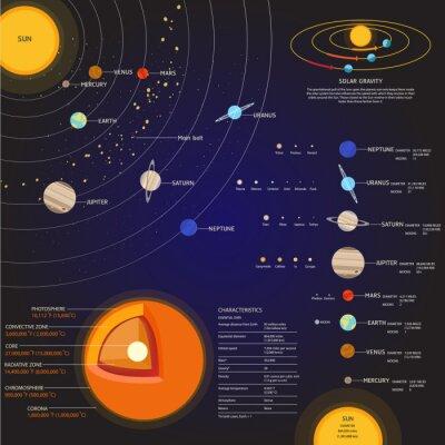 Carta da parati Sistema solare Spazio insieme elementi vettore