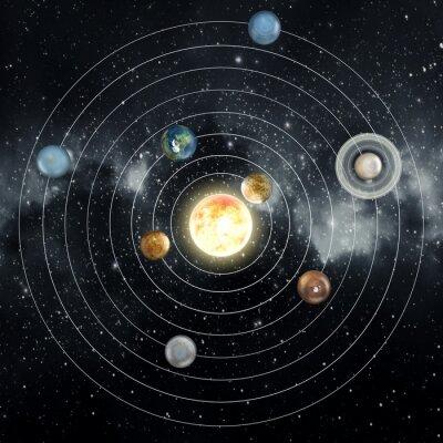 Poster Sistema solare