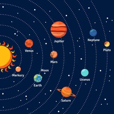 Poster Solar orbite e pianeti del sistema di fondo