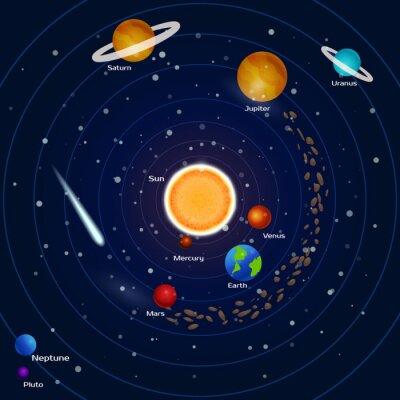 Quadro I pianeti del sistema solare: Pluto, Nettuno, Mercurio, Marte