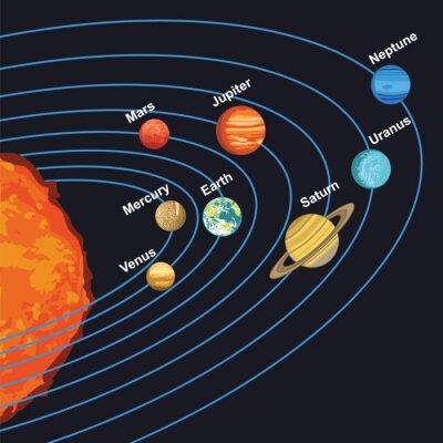 Quadro illustrazione del sistema solare che mostra pianeti intorno sole