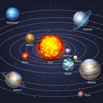 Quadro Pianeti orbitanti